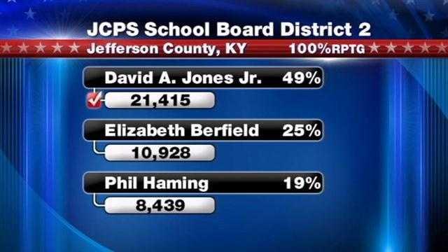 JCPS schoolboard