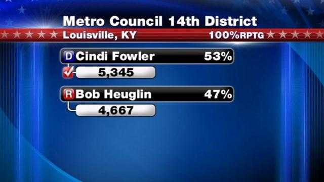 Voters elect 8 Louisville Metro Council candidates