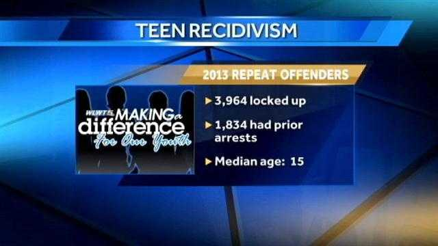 Making a Difference for Our Youth: Teen Recidivism