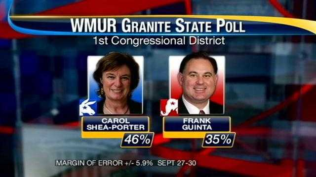 Carol Shea-Porter and Frank Guinta poll