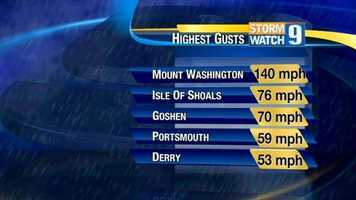 Winds were also very strong in New Hampshire, particularly on Mt. Washington.