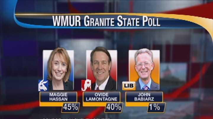 A new WMUR Granite State poll showed Democrat Maggie Hassan had a slight lead over Republican Ovide Lamontagne, with 45 percent of likely voters saying they would vote for Hassan.
