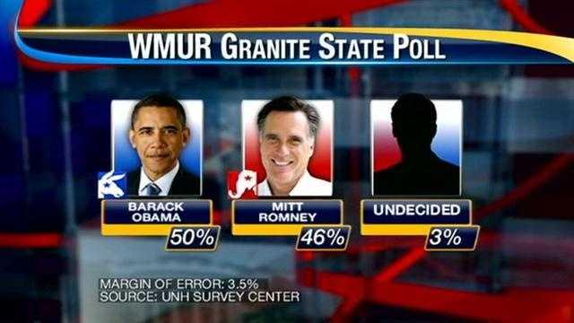 Presidential poll