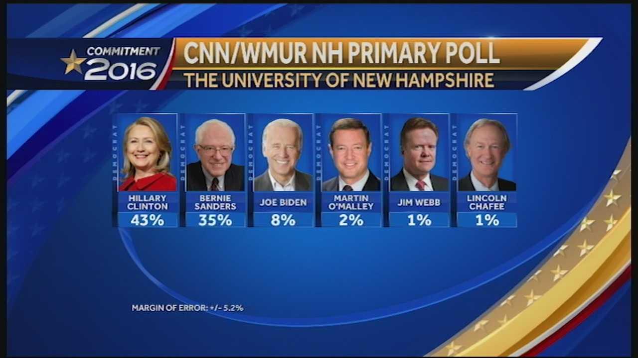 WMUR CNN Granite State Poll shows Sanders gaining ground on Clinton