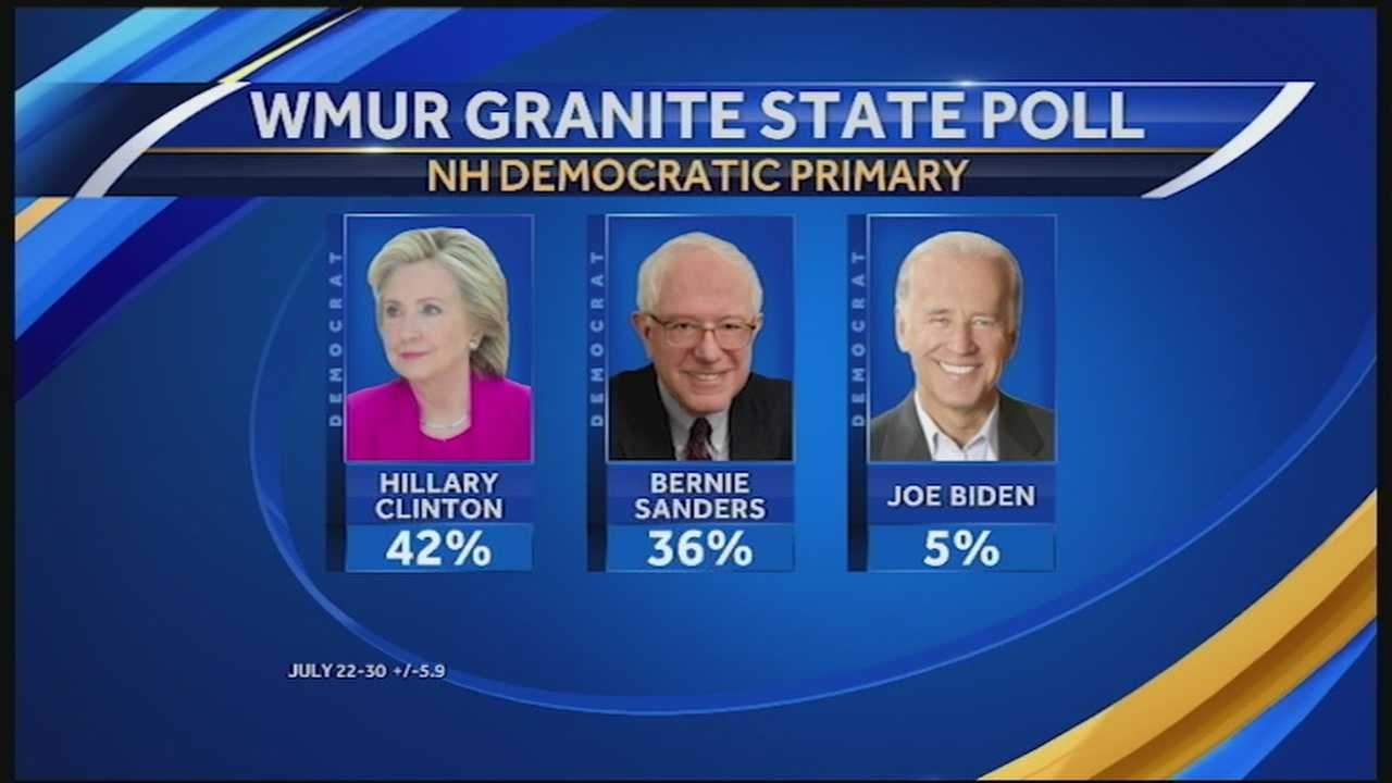 Bernie Sanders closing in on Hillary Clinton, Granite State Poll shows