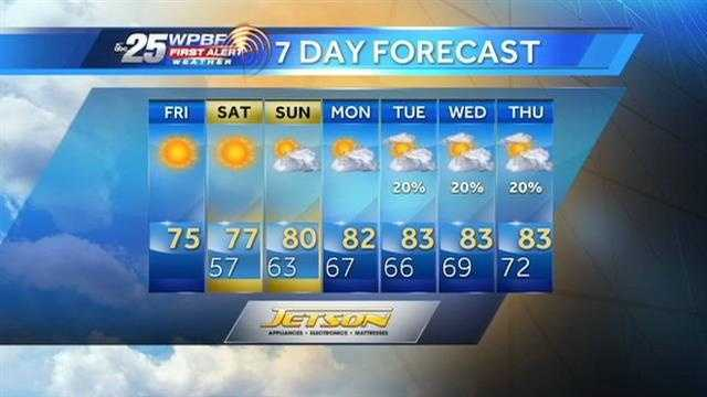 Justin says a pleasant holiday weekend is on tap around the Palm Beaches.