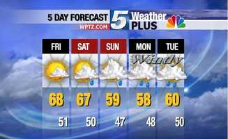 Wet weather on Saturday and Sunday. Windy and wet on Monday and Tuesday.