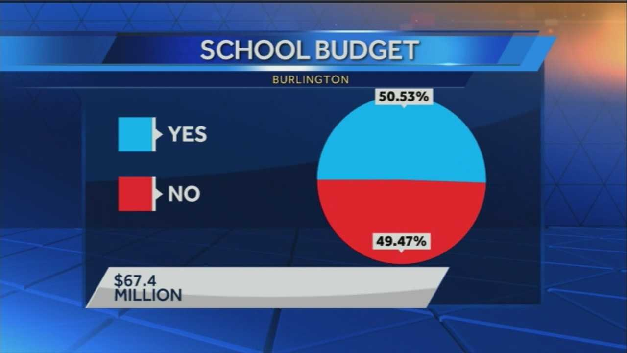 Sixty-eight votes separates the votes for the Burlington school budget. A recount is set for Monday.