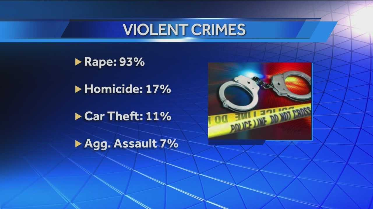 img-Pittsburgh crime statistics Rape reports nearly double