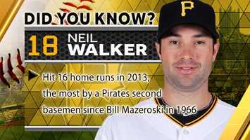 Hit 16 home runs in 2013, the most by a Pirates second basemen since Bill Mazeroski in1966