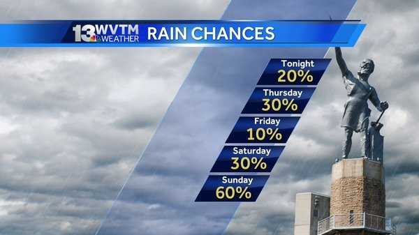 RAINCHANCES.jpg