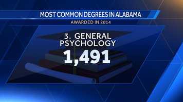 3. General Psychology