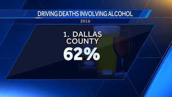 62 percent of driving deaths in Dallas County involved alcohol.