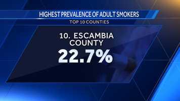 10. Escambia County: 22.7%