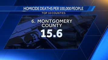 6. Montgomery County: 15.6