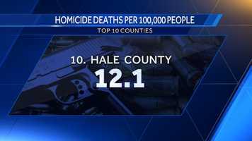 10. Hale County: 12.1