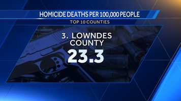 3. Lowndes County: 23.3