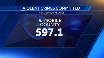 6. Mobile County: 597.1