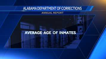 According to the Alabama Department of Corrections, here is the number of inmates per age in Alabama in 2015.