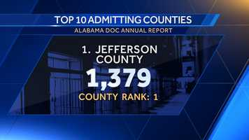 1. Jefferson County: 1,379County rank: 1