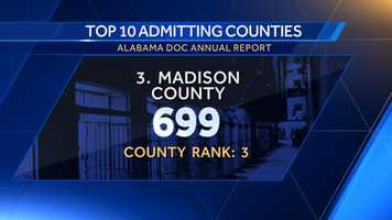 3. Madison County: 699County rank: 3