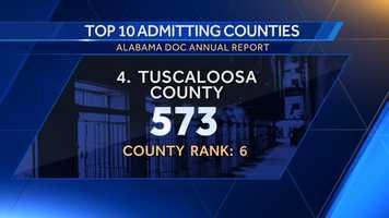 4. Tuscaloosa County: 573County rank: 6