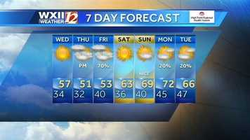 Make sure to stay with WXII for updates. | htWatch Austin's forecast | Sign up for weather emails