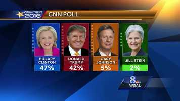 CNN poll