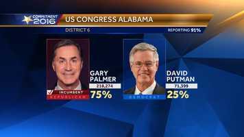 Gary Palmer wins U.S. House District 6