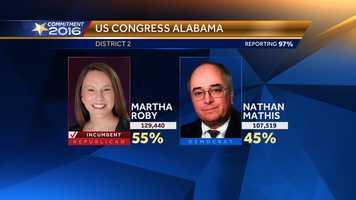 Martha Roby wins U.S. House District 2