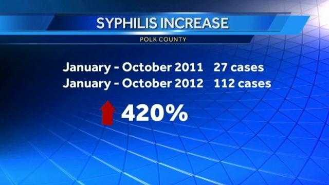 A large increase in the STD syphilis is being reported in Polk County, Iowa.