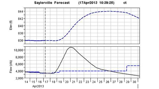 Saylorville level graphic