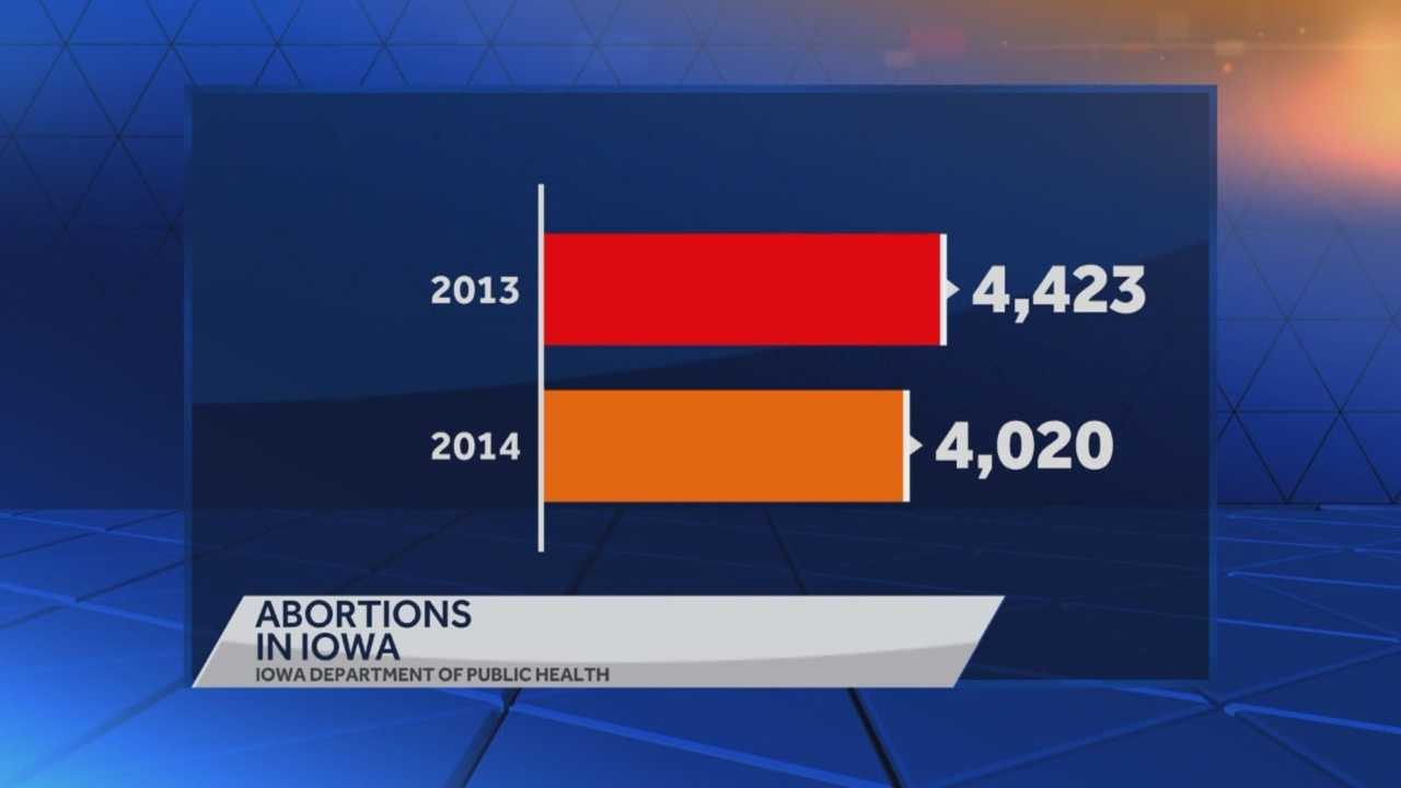 Numbers from the Iowa Department of Public Health show an 18.1 percent drop in abortion rates over the last few years.