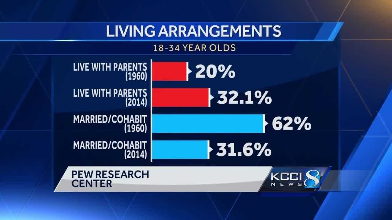 A new study from the Pew Research Center says more young adults ages 18 to 34 are living at home with their parents.