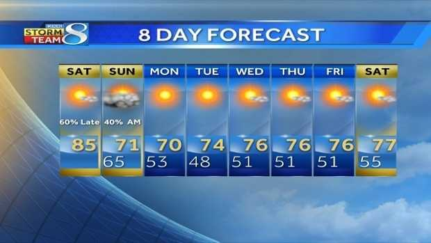 eight day forecasts.jpg
