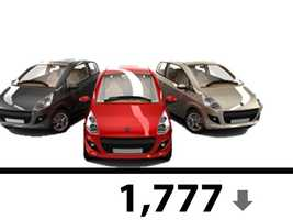 Last July, the fleet was reduced by 1,777.