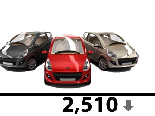 The state has also reduced the number of non-passenger vehicles by 2,510.