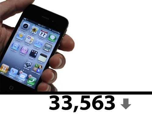 To date,33,563 cellphones have been turned in.
