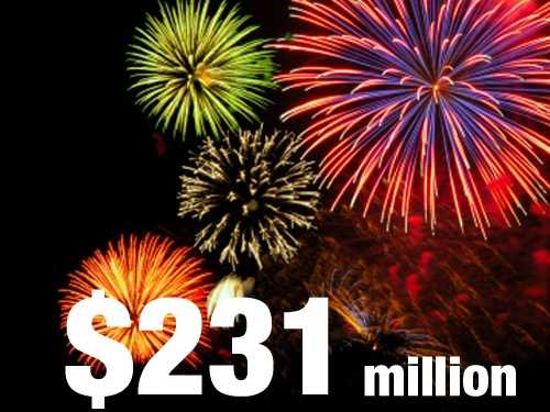 The value of U.S. shipments of fireworks and pyrotechnics is about $231 million.