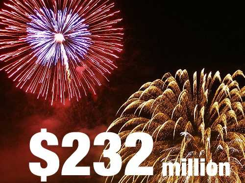 The value of fireworks imported from China in 2011 was about $232 million, which represents the bulk of all U.S. fireworks that are imported.