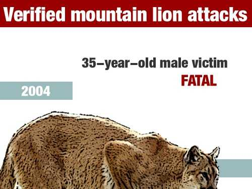 In January 2004, a 35-year-old man died in a mountain lion attack in Orange County.
