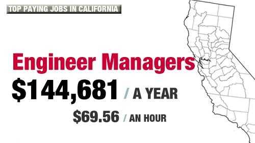 BestJobsCalifornia.com | The best jobs in California
