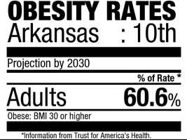 10. Arkansas (60.6%)Current rate:(30.9%)