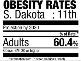 11. South Dakota (60.4%)Current rate:(28.1%)