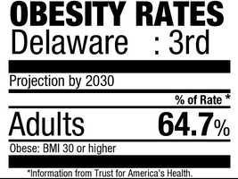 3. Delaware (64.7%)Current rate: (28.8%)