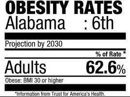 6. Alabama (62.6%)Current rate: (32.0%)