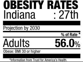 27. Indiana (56.0%)Current rate: (30.8%)
