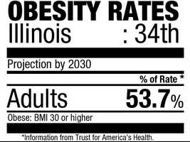 34. Illinois (53.7%)Current rate:(27.1%)