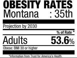 35. (tie) Montana (53.6%)Current rate:(24.6%)