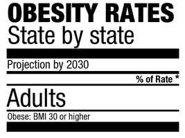 The annual report includes an analysis that forecasts 2030 adult obesity rates.See each state's current and projectedobesity level for adults
